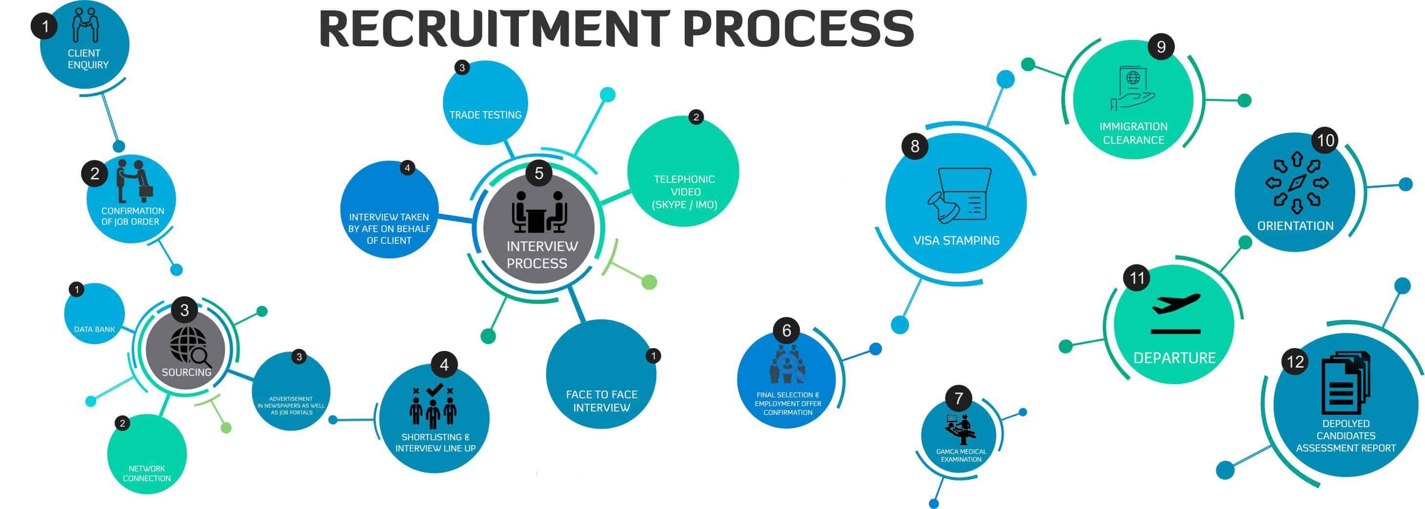 INTERNATIONAL RECRUITMENT SERVICES | Anis Al-Farnas Enterprises
